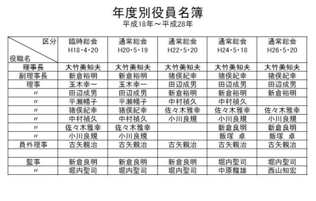 年度別役員名簿